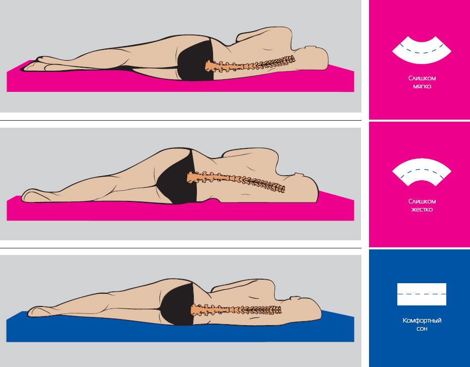 Moldura da coluna durante o sono